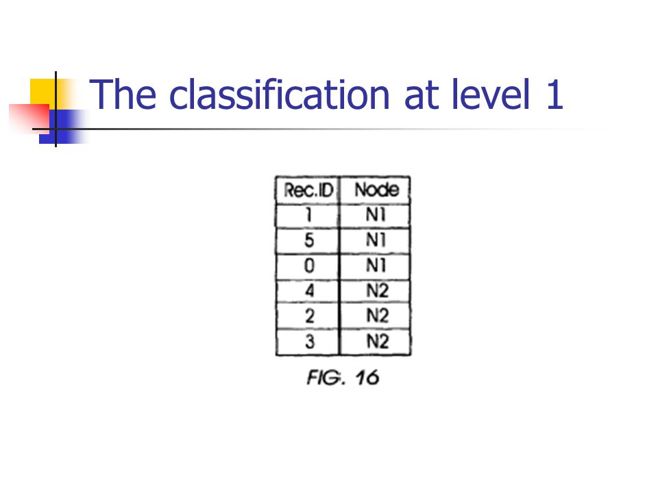 The classification at level 1