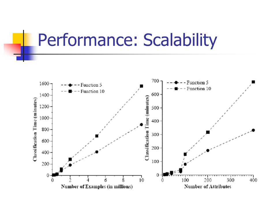 Performance: Scalability