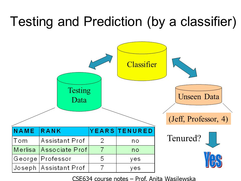 Testing and Prediction (by a classifier)