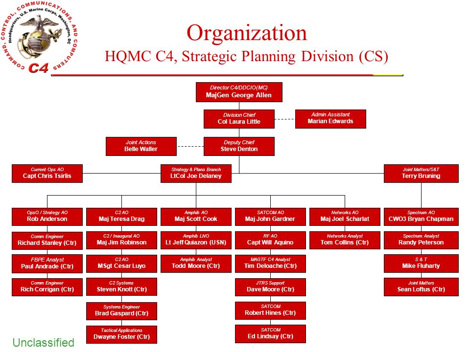 Organization HQMC C4, Strategic Planning Division (CS)