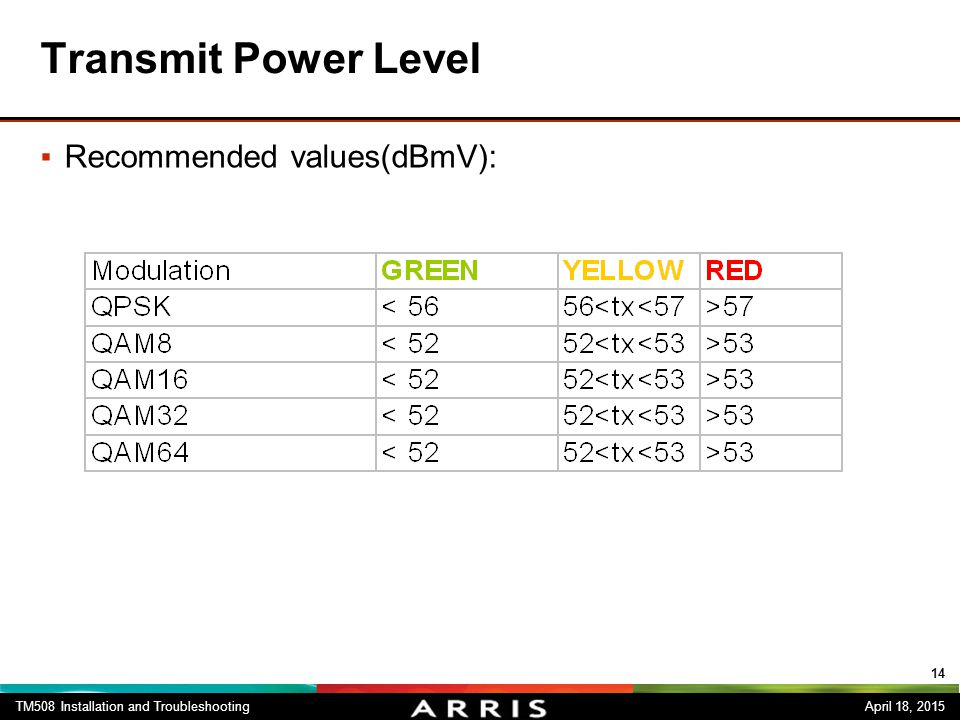 Transmit Power Level Recommended values(dBmV):