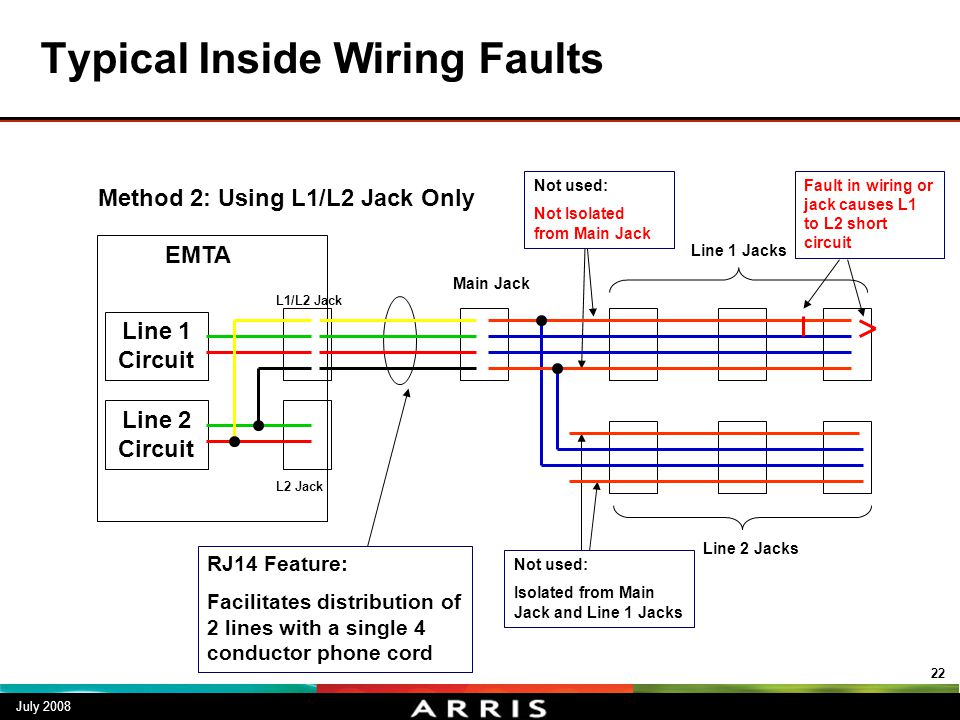 Typical Inside Wiring Faults