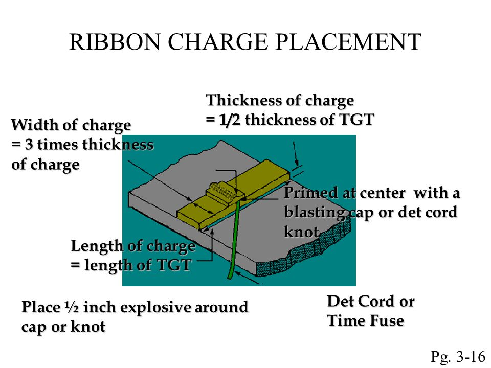 RIBBON CHARGE PLACEMENT