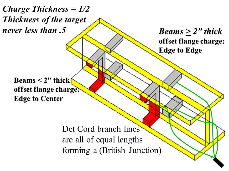 Thickness of the target never less than .5 Beams > 2 thick