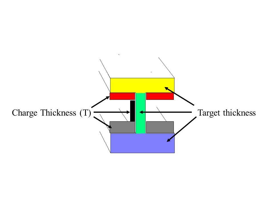 Charge Thickness (T) Target thickness