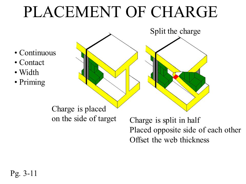 PLACEMENT OF CHARGE Split the charge Continuous Contact Width Priming