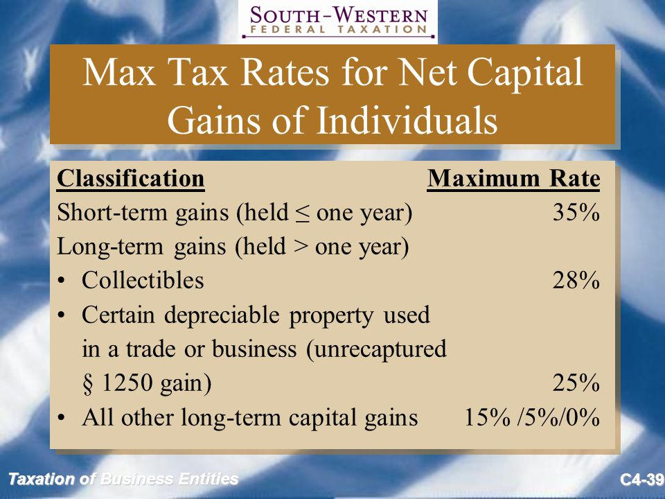 Max Tax Rates for Net Capital Gains of Individuals