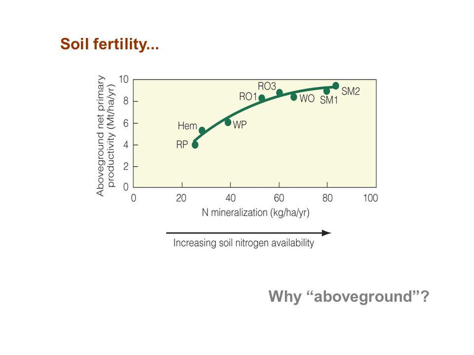 Soil fertility... Figure 20.6 Why aboveground