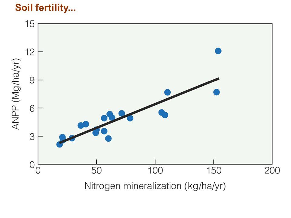 Soil fertility... Figure 20.7