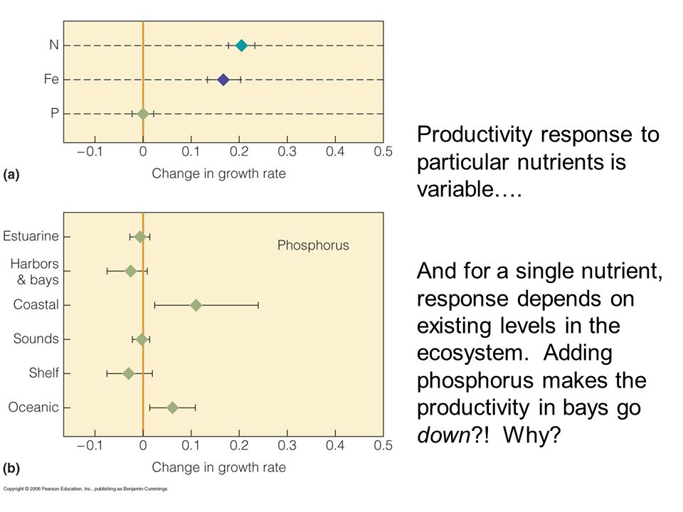 Productivity response to particular nutrients is variable….