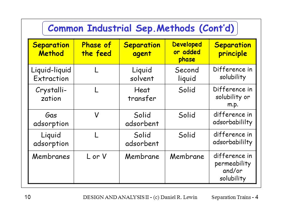 Common Industrial Sep.Methods (Cont'd)