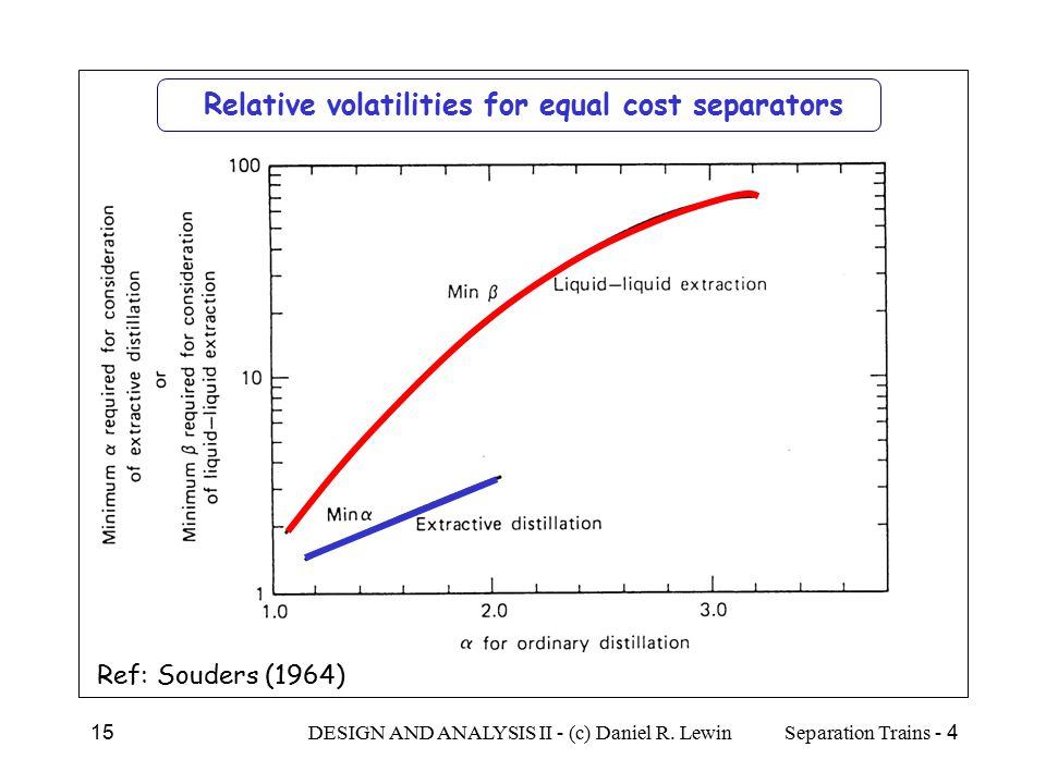 Relative volatilities for equal cost separators