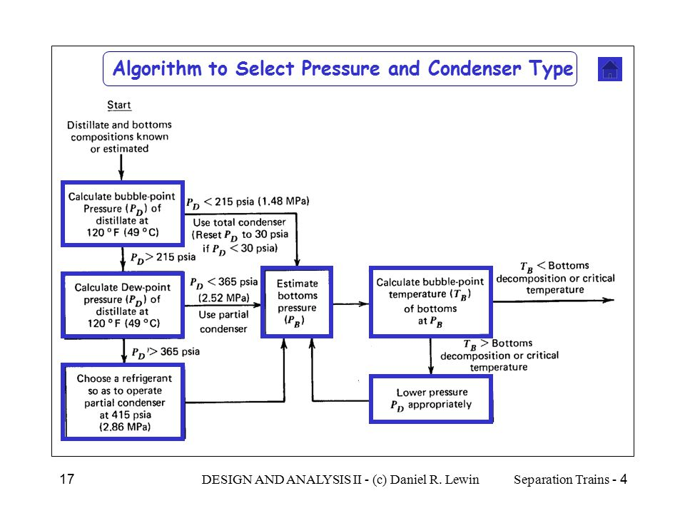 Algorithm to Select Pressure and Condenser Type