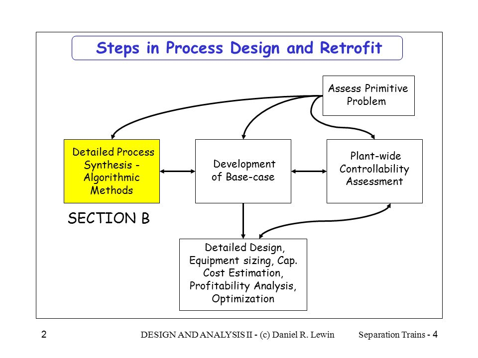 Steps in Process Design and Retrofit