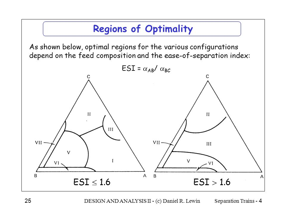 Regions of Optimality ESI  1.6 ESI  1.6
