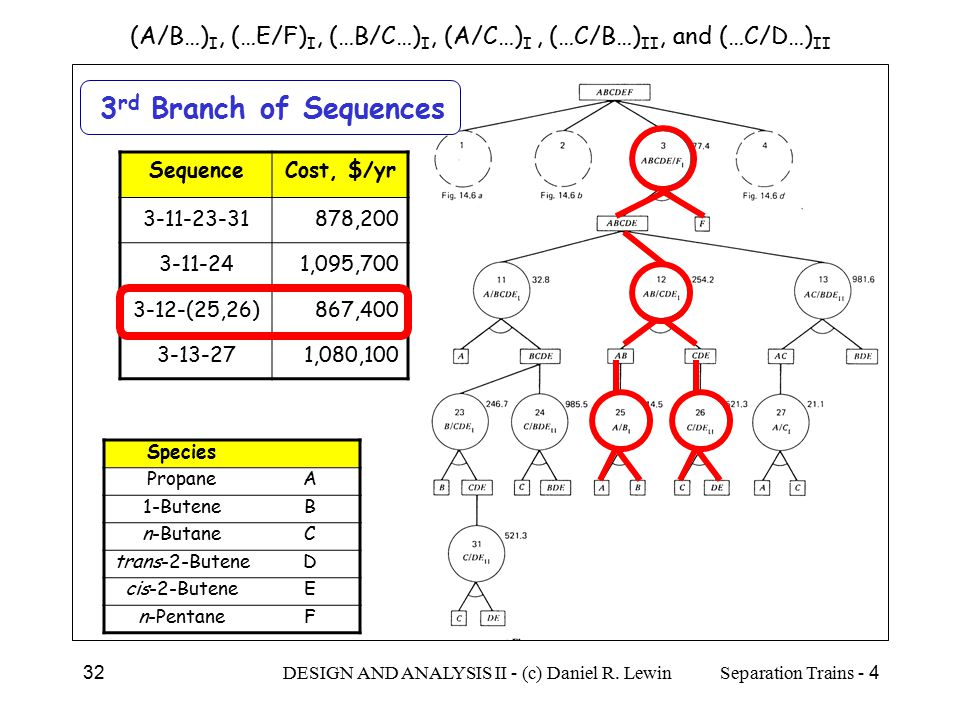 (A/B…)I, (…E/F)I, (…B/C…)I, (A/C…)I , (…C/B…)II, and (…C/D…)II