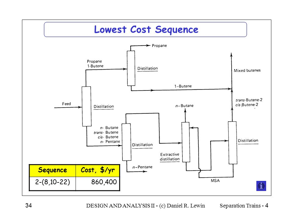 Lowest Cost Sequence Sequence Cost, $/yr 2-(8,10-22) 860,400