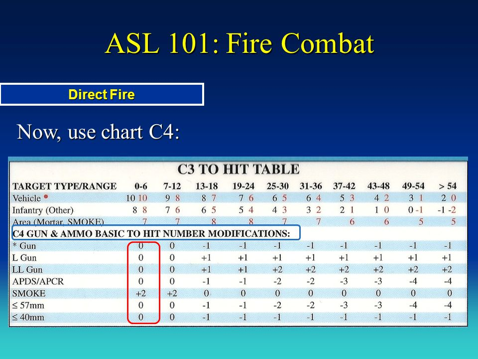 ASL 101: Fire Combat Direct Fire Now, use chart C4: