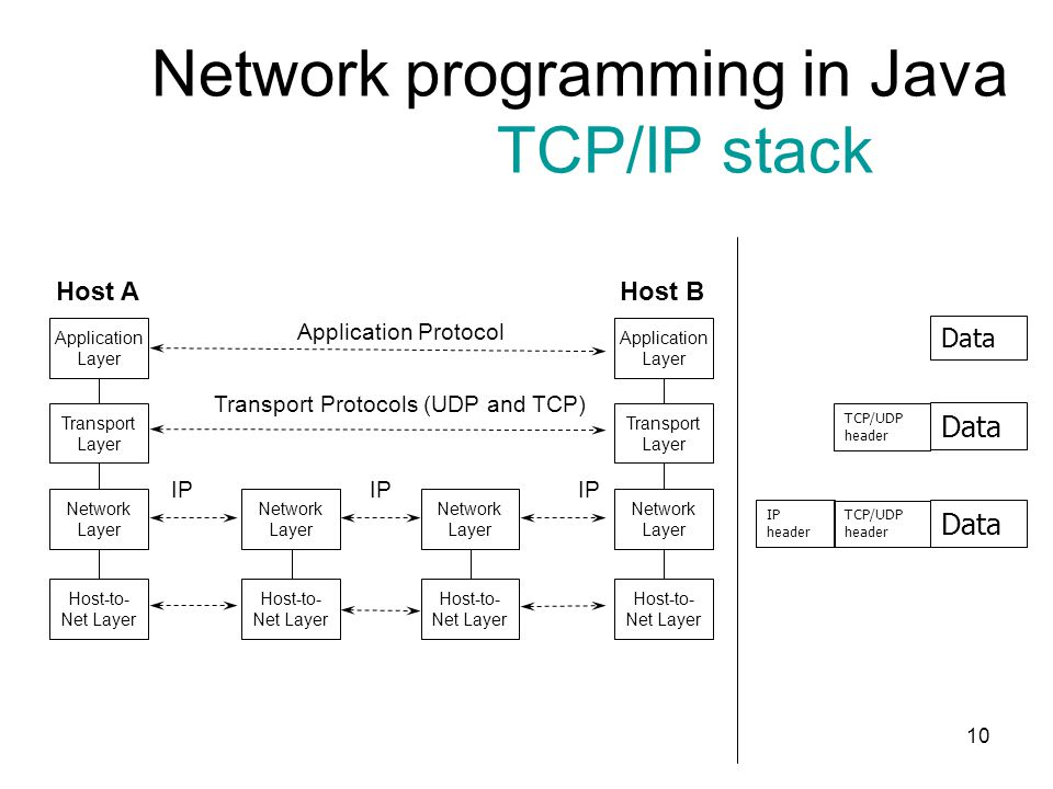 Network programming in Java TCP/IP stack