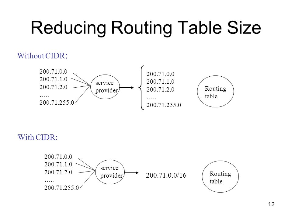 Reducing Routing Table Size