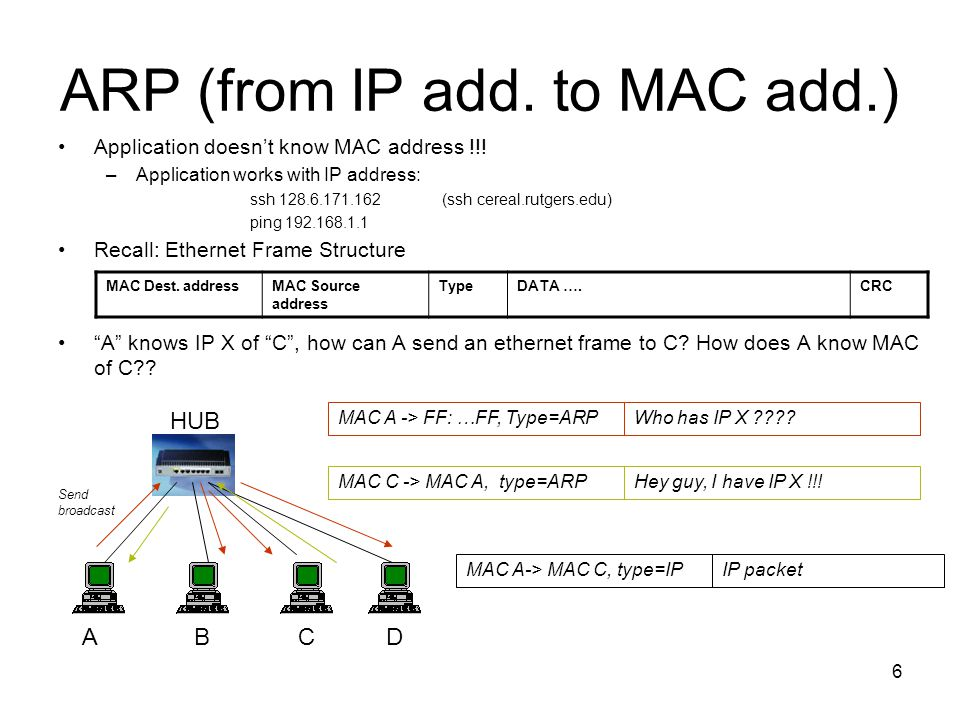 ARP (from IP add. to MAC add.)