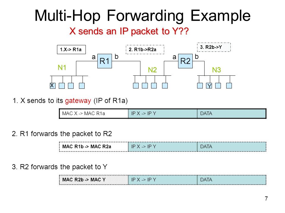 Multi-Hop Forwarding Example