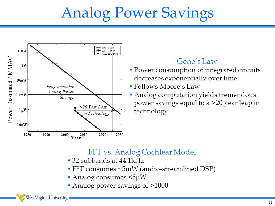 FFT vs. Analog Cochlear Model