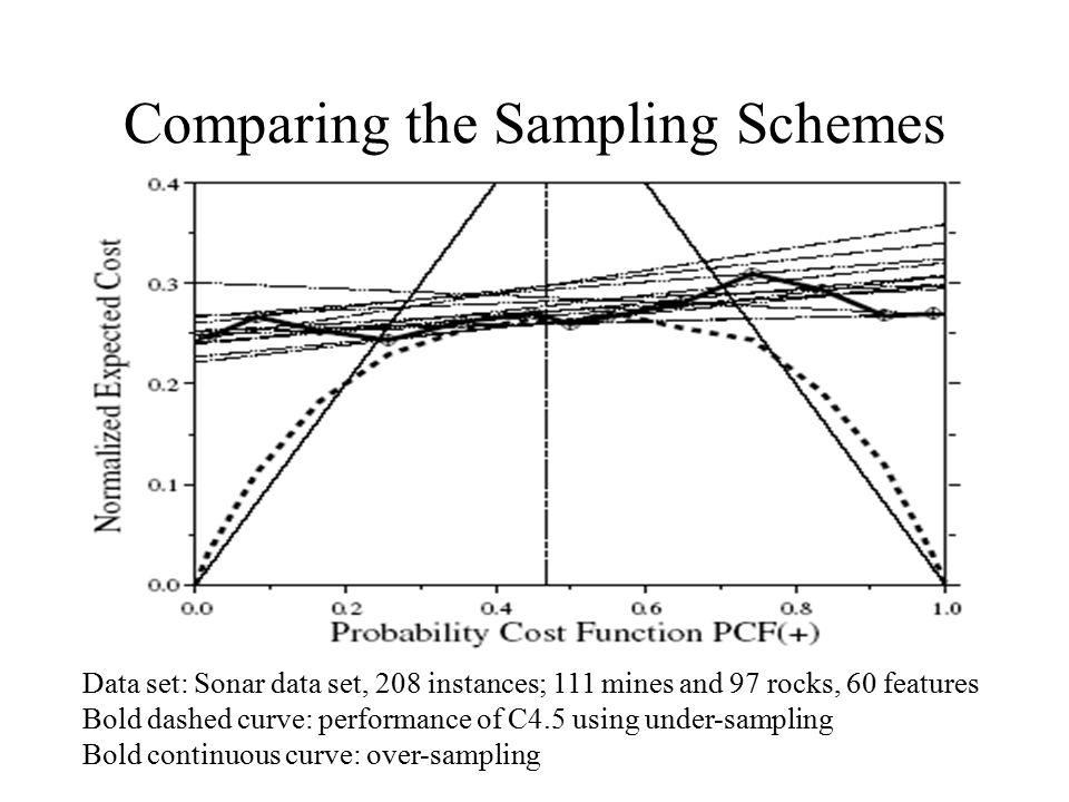 Comparing the Sampling Schemes