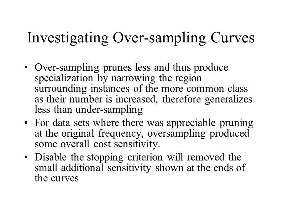 Investigating Over-sampling Curves