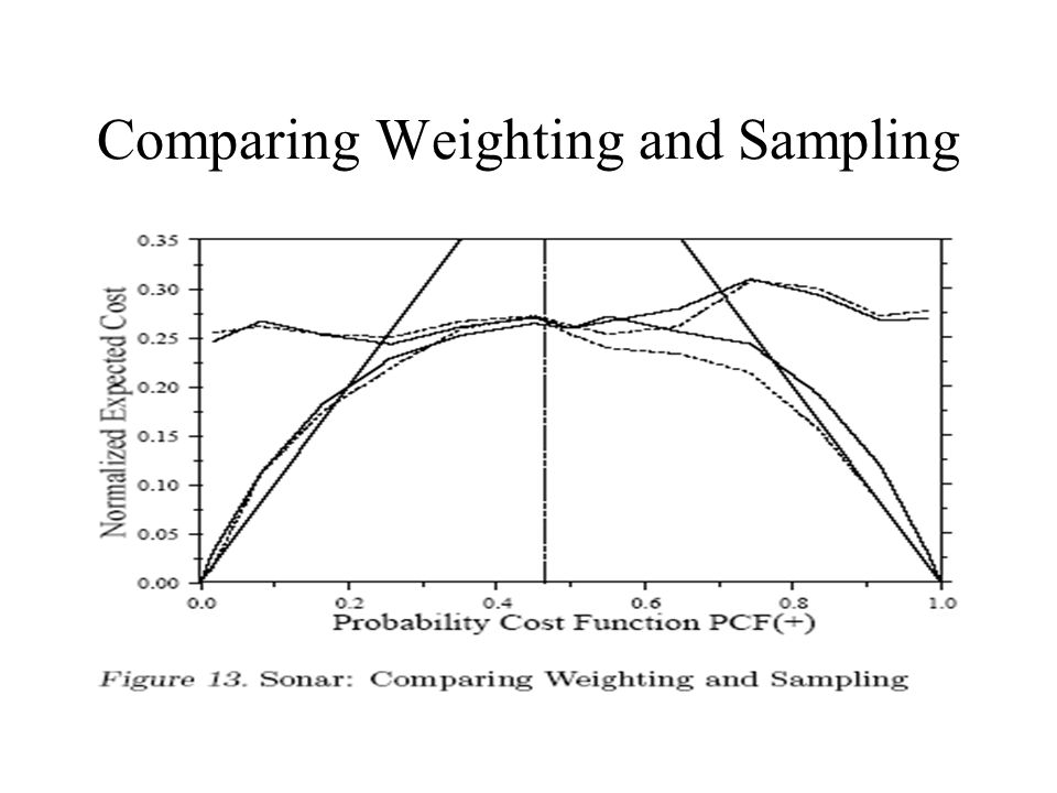 Comparing Weighting and Sampling