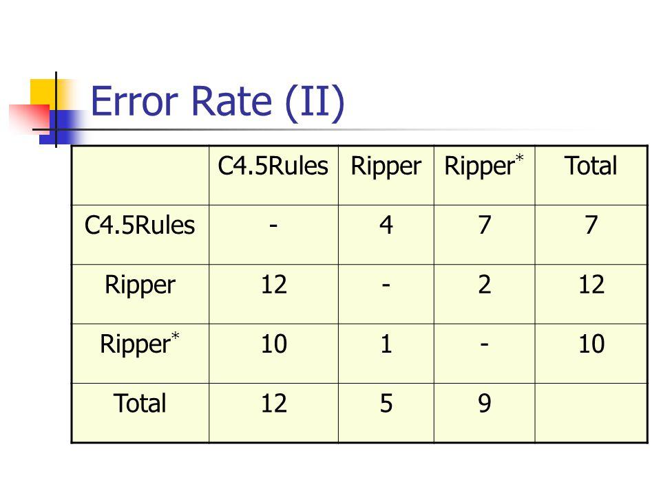 Error Rate (II) C4.5Rules Ripper Ripper* Total - 4 7 12 2 10 1 5 9