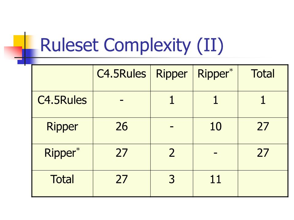Ruleset Complexity (II)