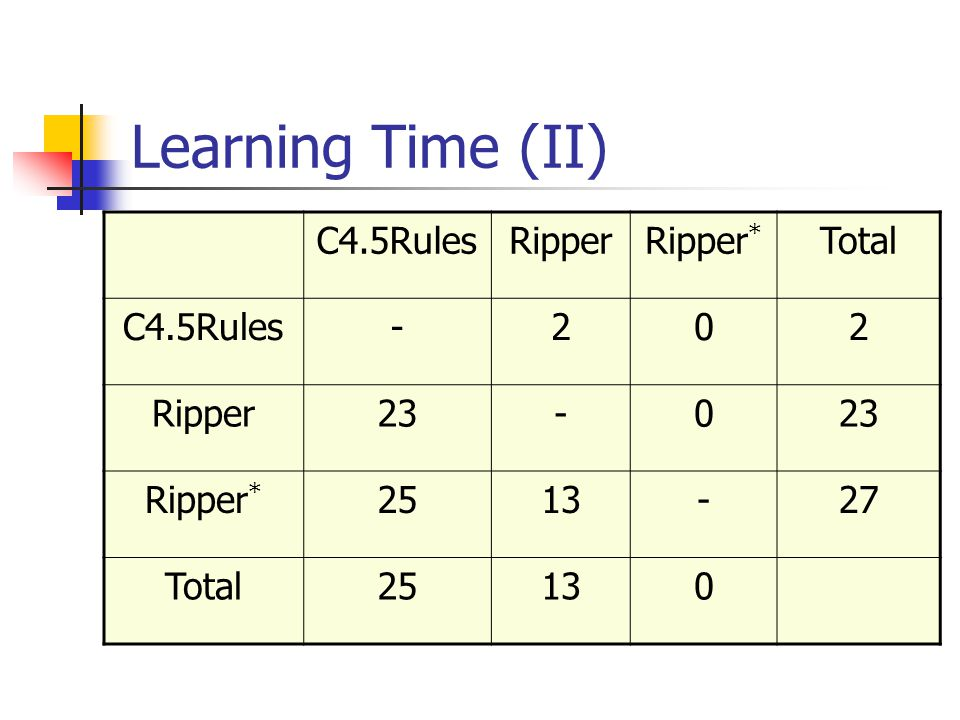 Learning Time (II) C4.5Rules Ripper Ripper* Total - 2 23 25 13 27