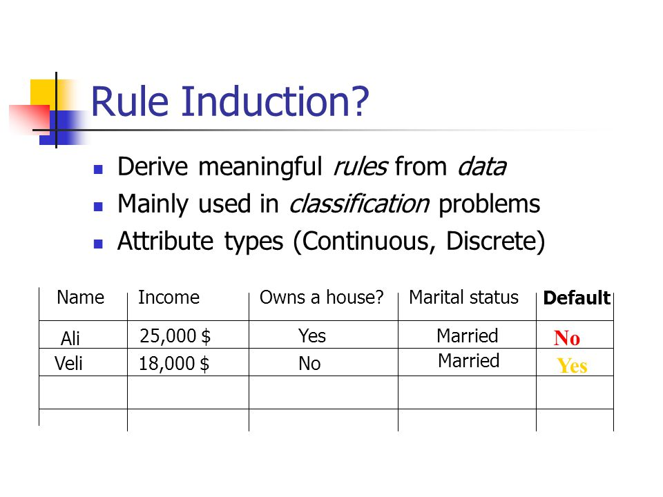 Rule Induction Derive meaningful rules from data