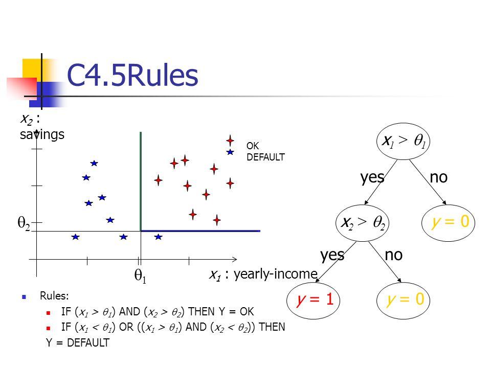 C4.5Rules q1 x1 > q1 x2 > q2 y = 0 y = 1 yes no q2 x2 : savings