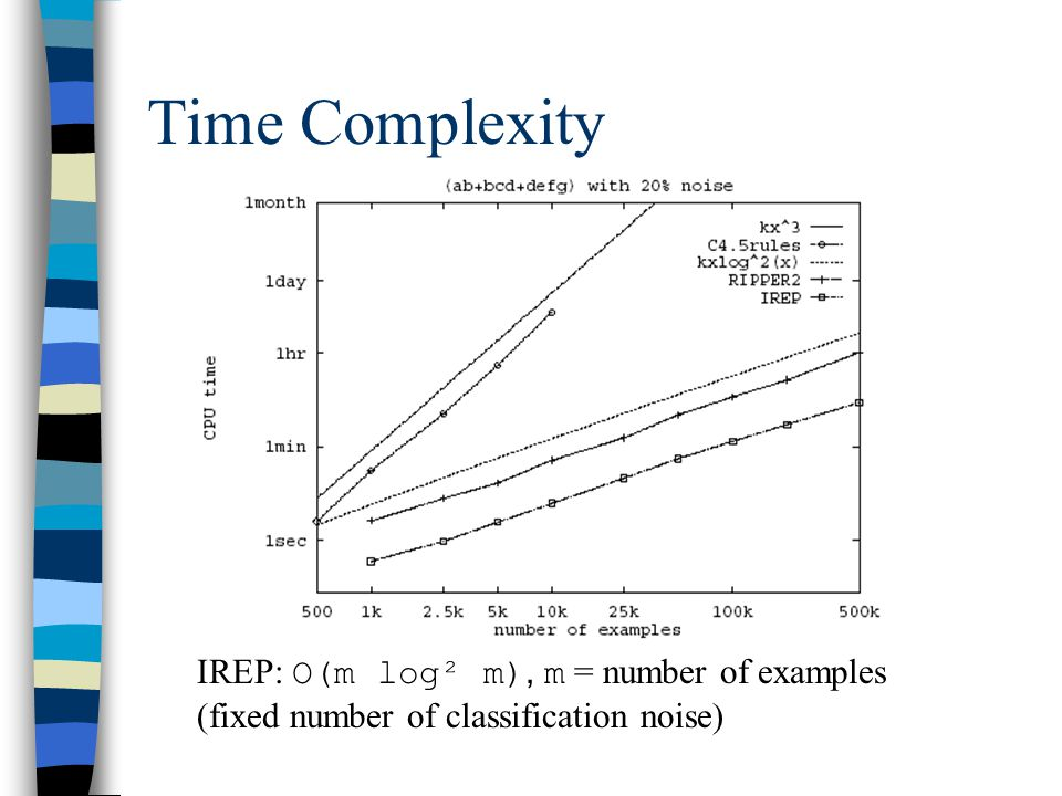 Time Complexity IREP: O(m log² m), m = number of examples