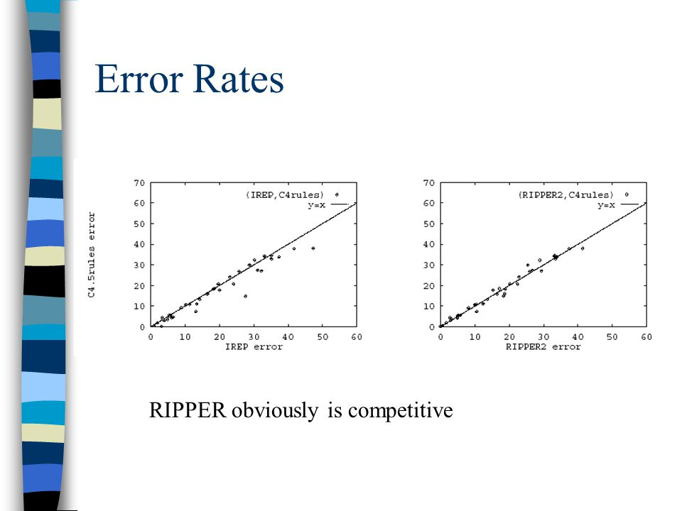 Error Rates RIPPER obviously is competitive