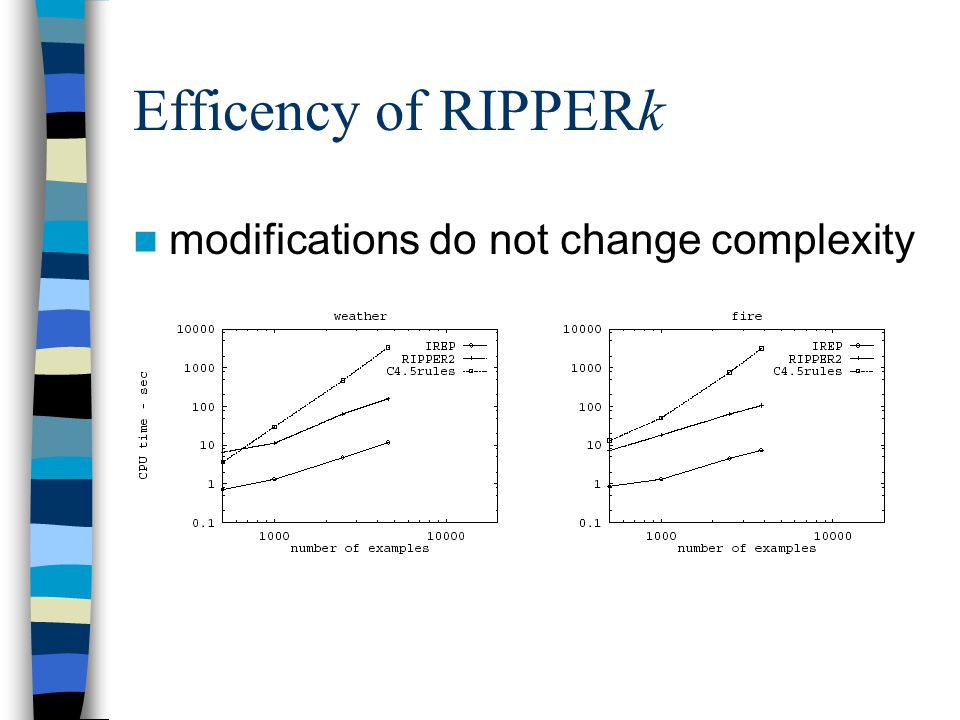 Efficency of RIPPERk modifications do not change complexity
