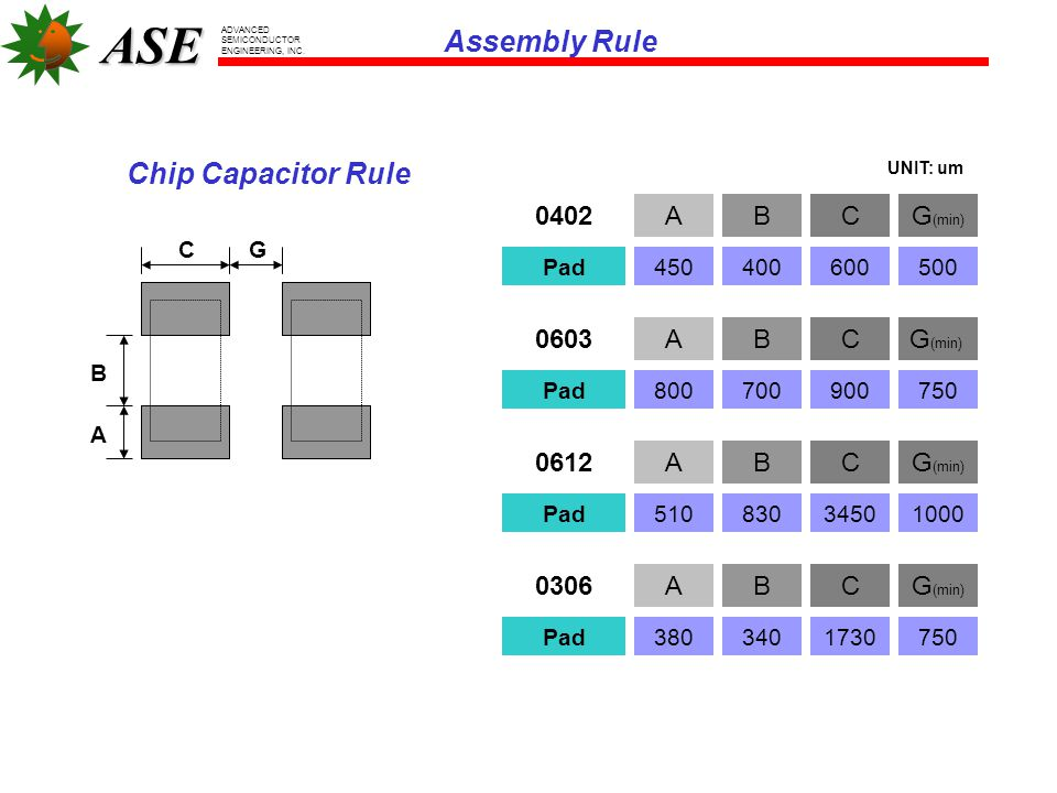 Assembly Rule Chip Capacitor Rule