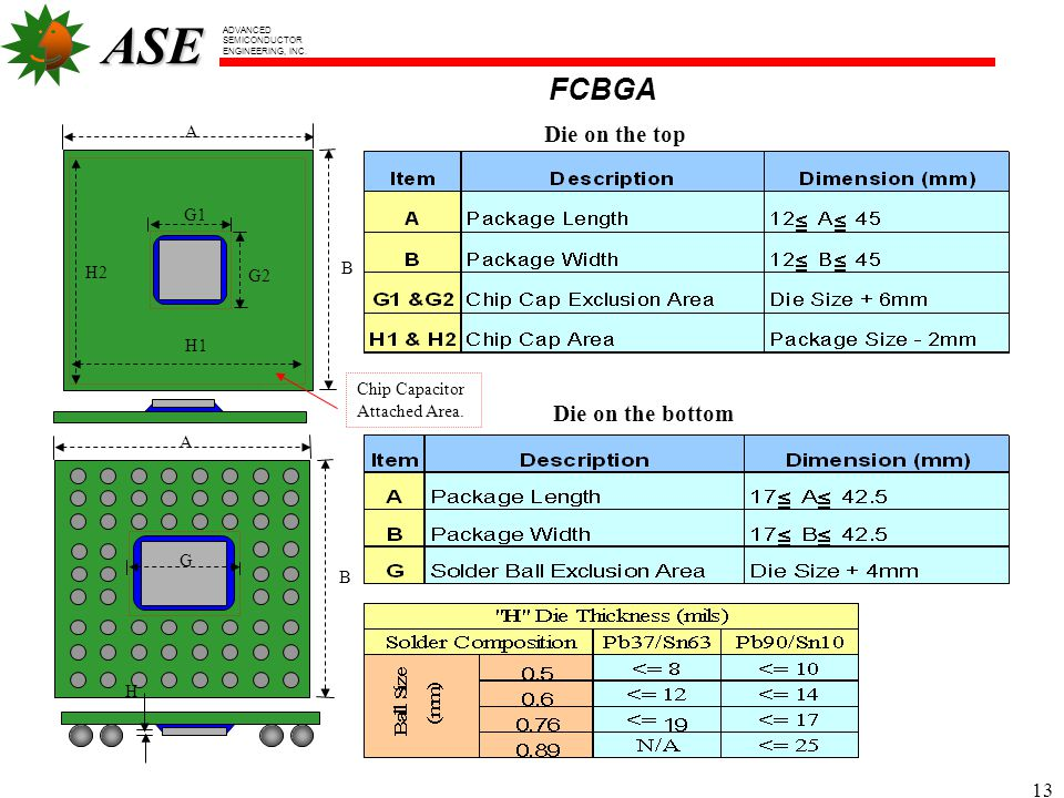 FCBGA Die on the top Die on the bottom A B G1 H1 G2 H2 Chip Capacitor