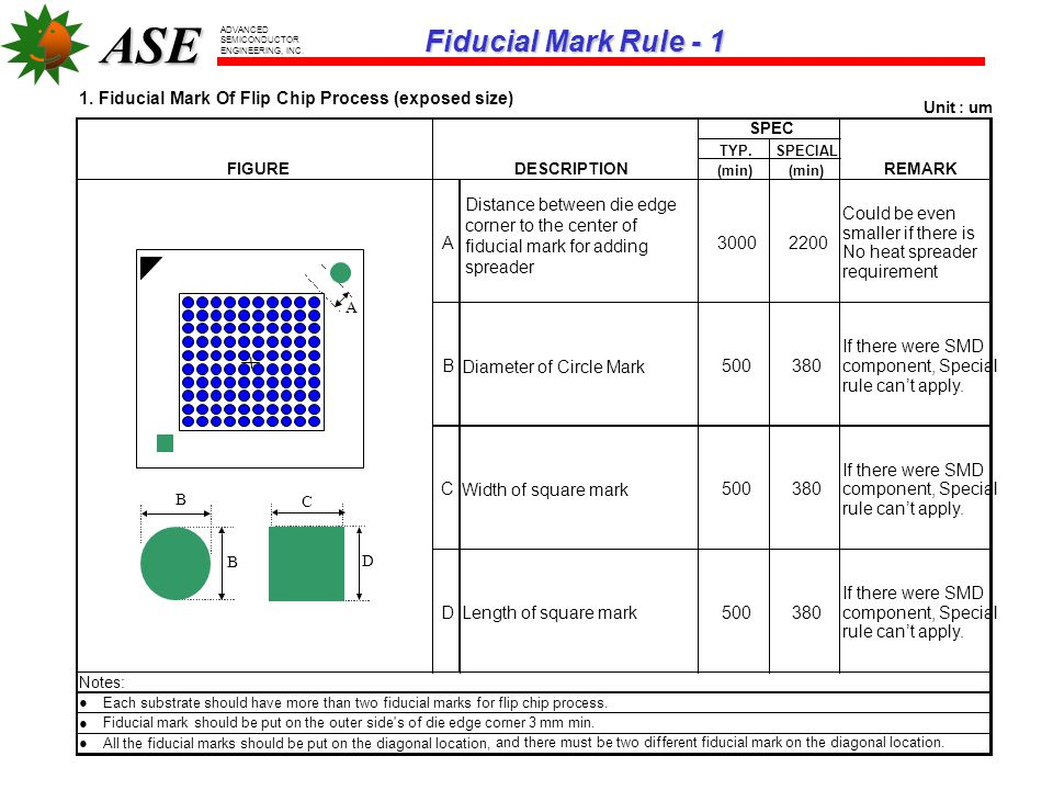 Fiducial Mark Rule - 1 1. Fiducial Mark Of Flip Chip Process (exposed size) Unit : um. SPEC. TYP.