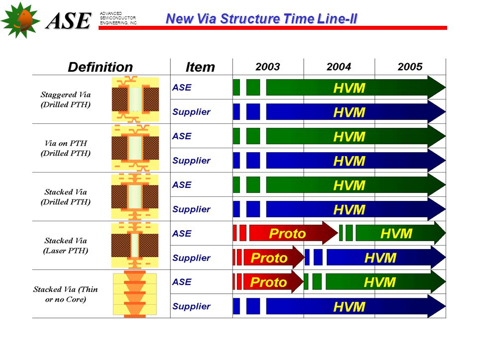 New Via Structure Time Line-II