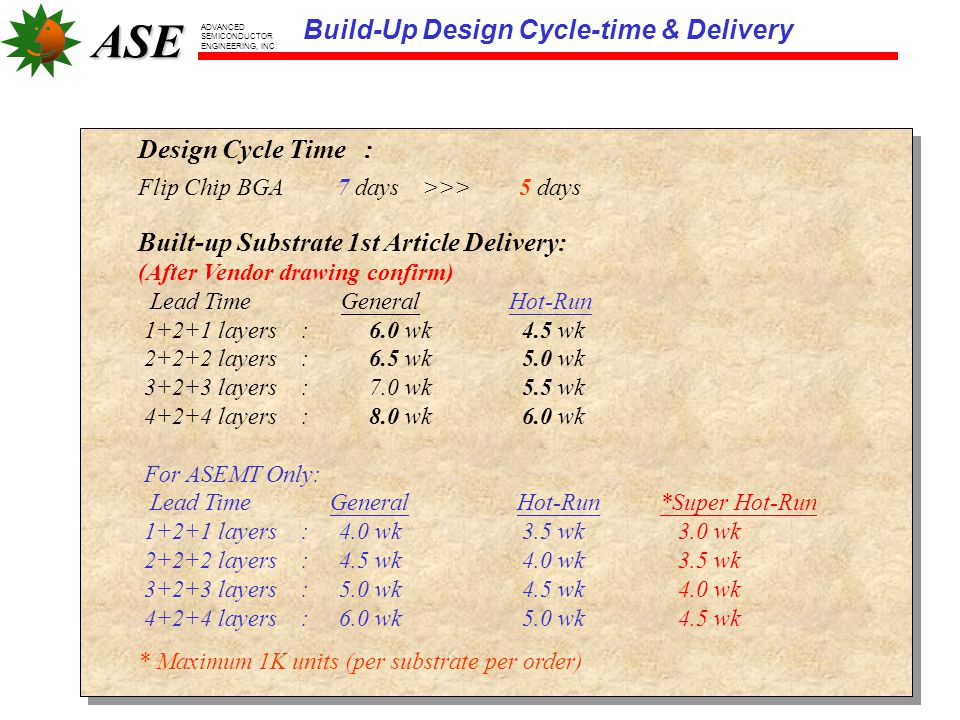 Build-Up Design Cycle-time & Delivery