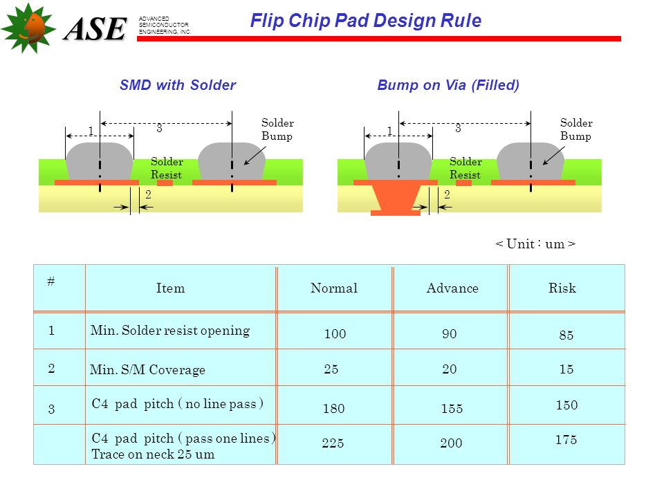 Flip Chip Pad Design Rule