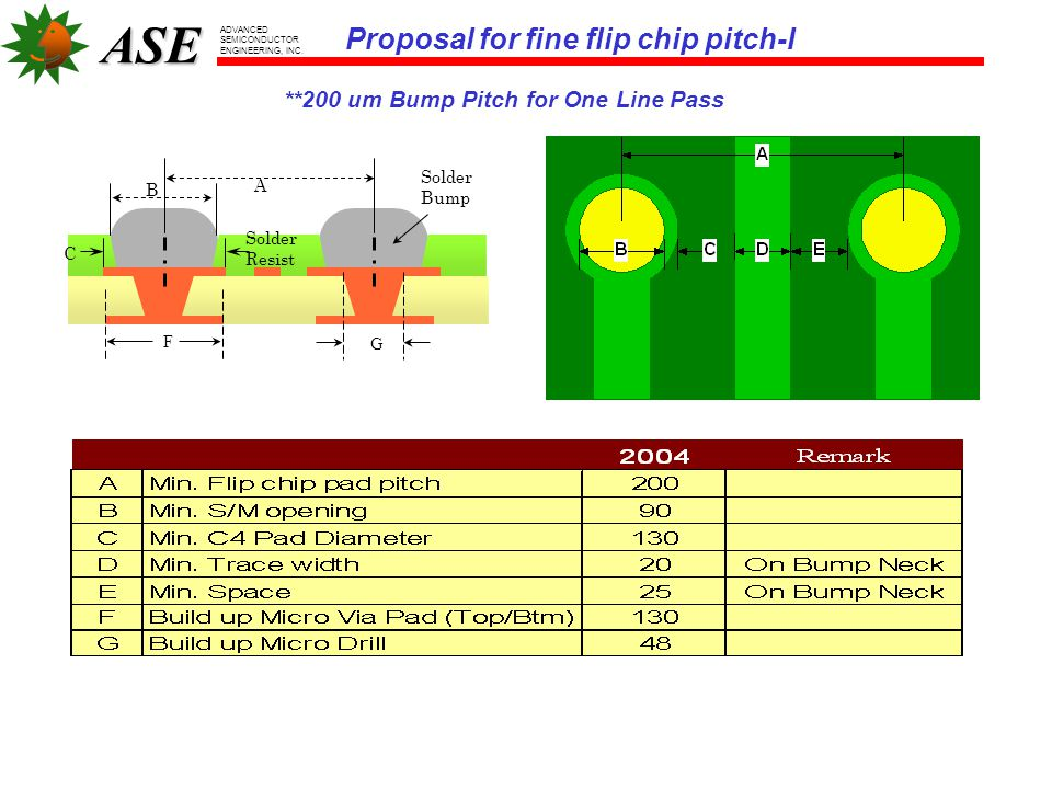 Proposal for fine flip chip pitch-I