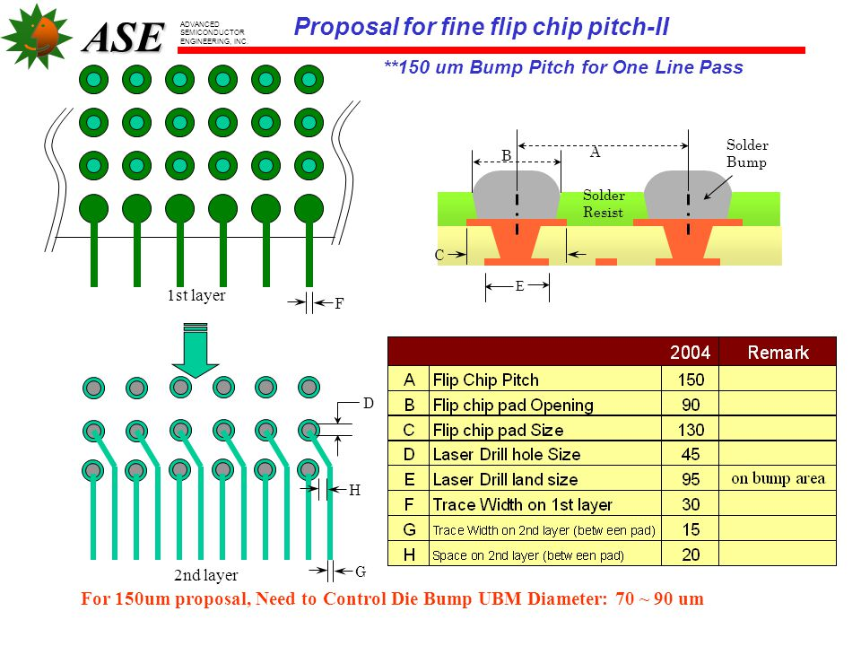 Proposal for fine flip chip pitch-II