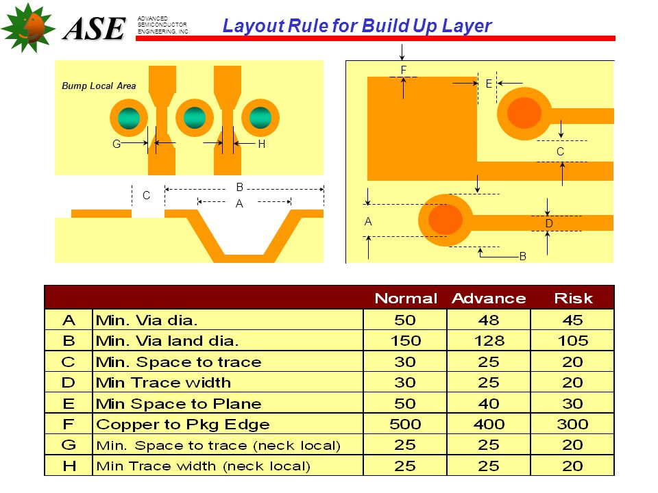 Layout Rule for Build Up Layer