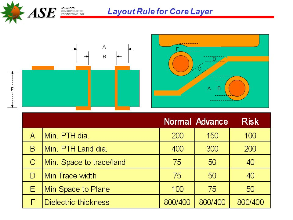 Layout Rule for Core Layer