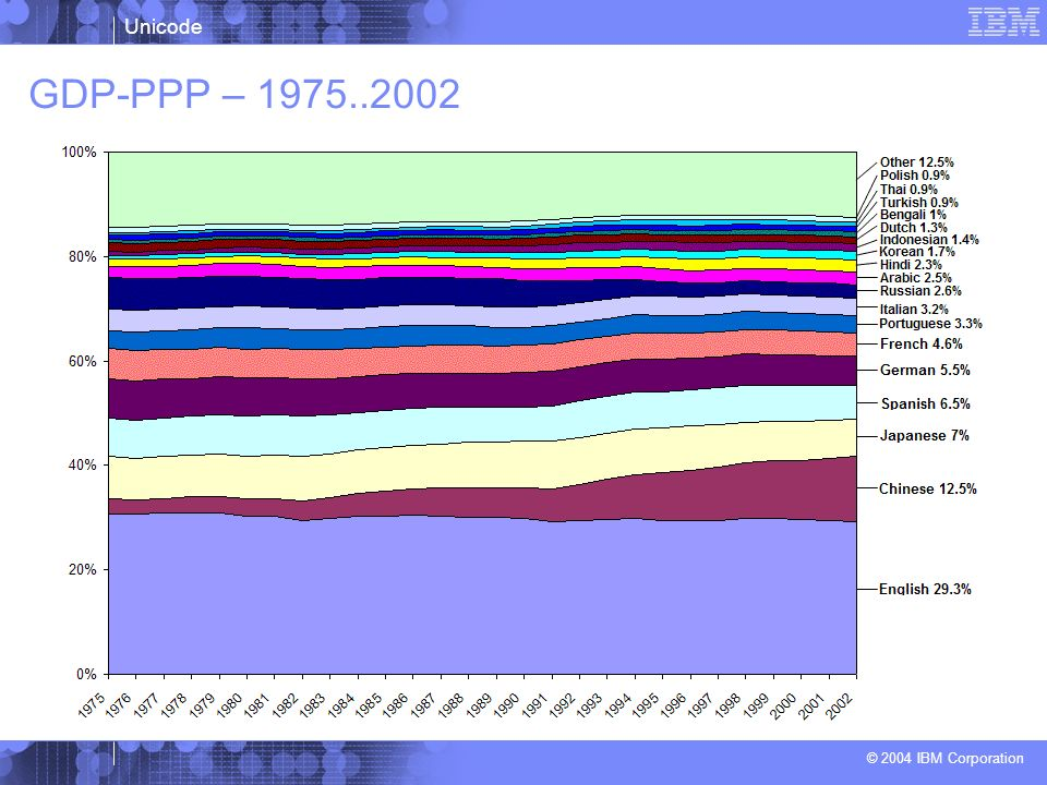 GDP-PPP – 1975..2002
