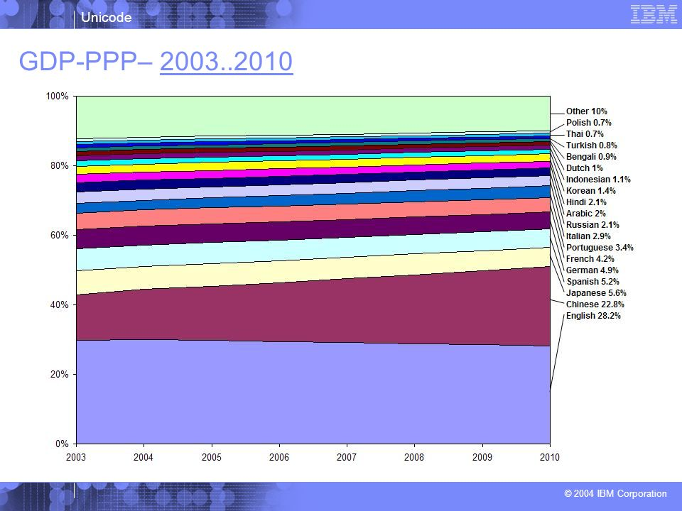 GDP-PPP– 2003..2010